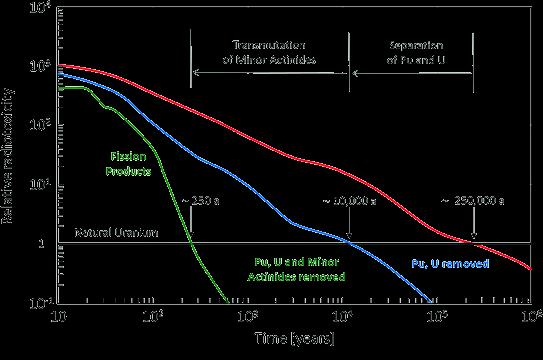 Graf, der viser giftigheden ved atomaffald over tid