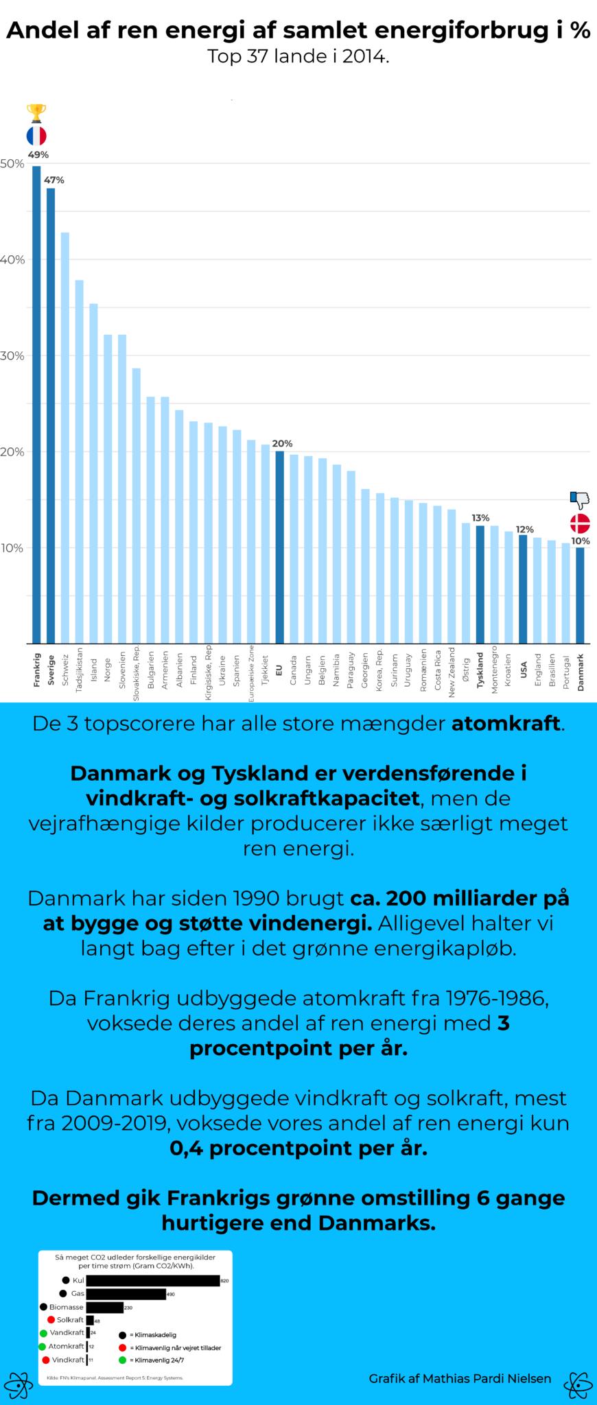 Andel af ren energi af samlet energiforbrug i %